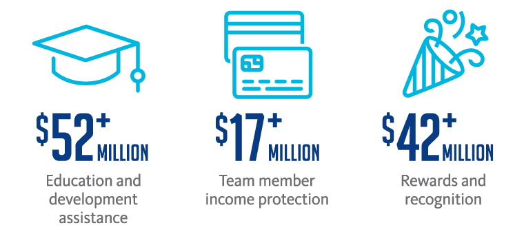 BayCare is vested in providing training and development opportunities for all team members. This graphic shows investments of more than $52 million for education and development assistance; more than $17 million for team member income protection; and more than $42 million for rewards and recognition.