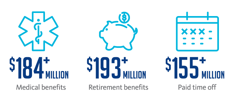 BayCare makes a significant investment in its team members' benefits each year: more than $184 million for medical benefits; more than $193 million for retirement benefits; and more than $155 million for paid time off.