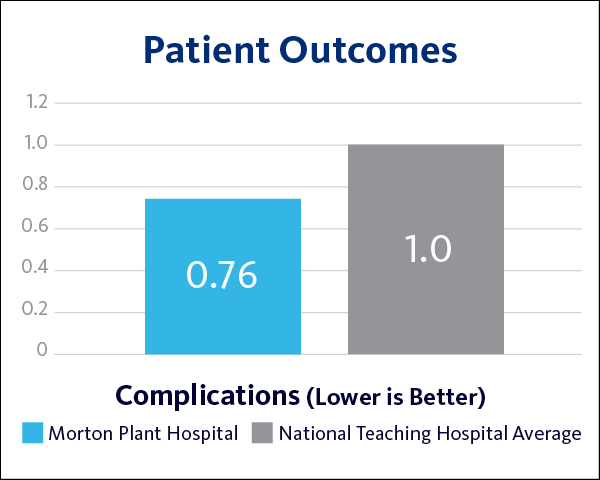 MPH Complications Patient Outcomes