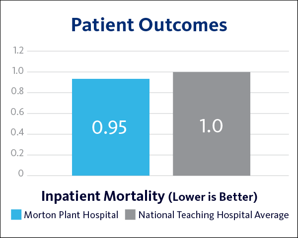 MPH Inpatient Mortality Patient Outcomes