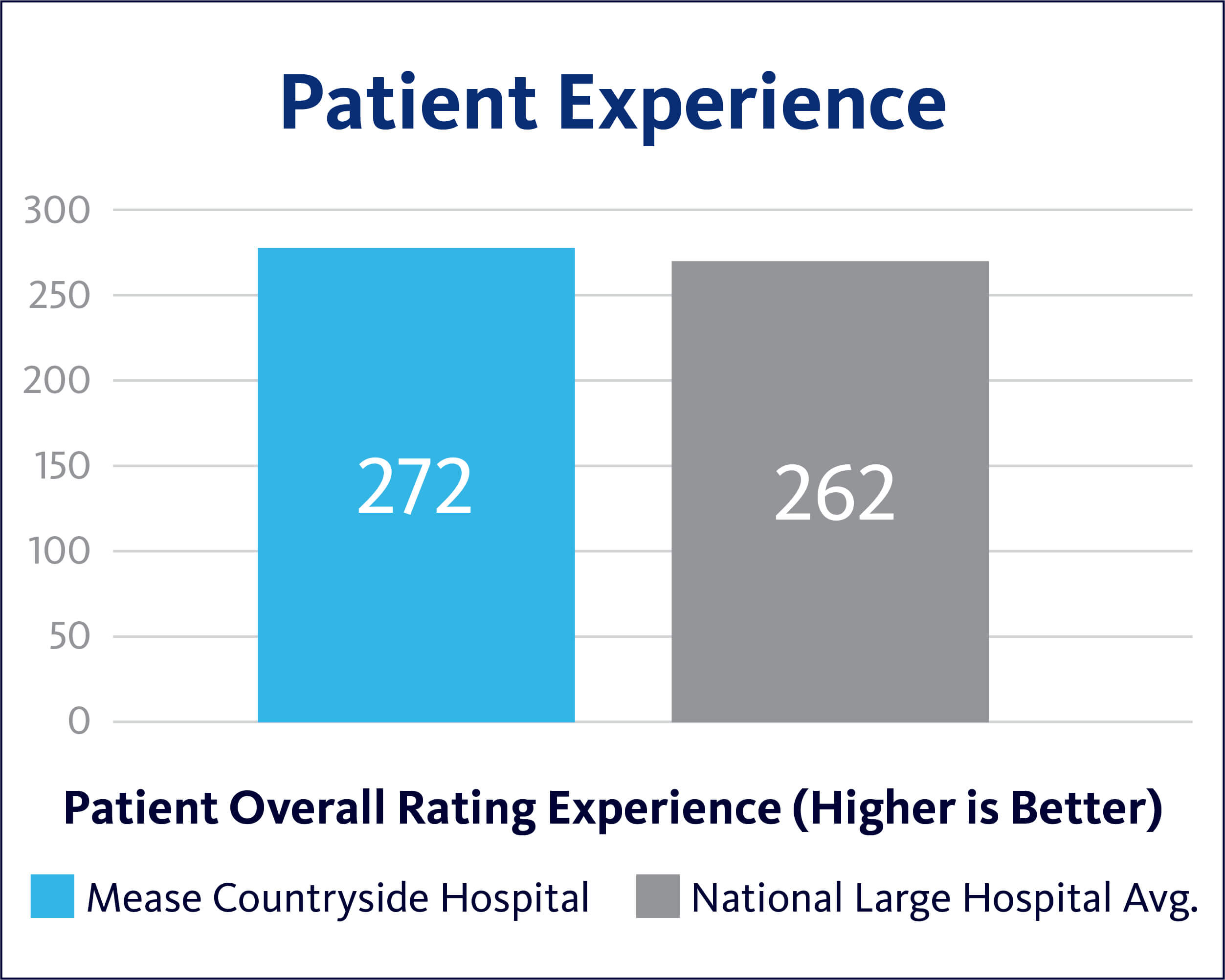 Patient Experience Mease Countryside Hospital